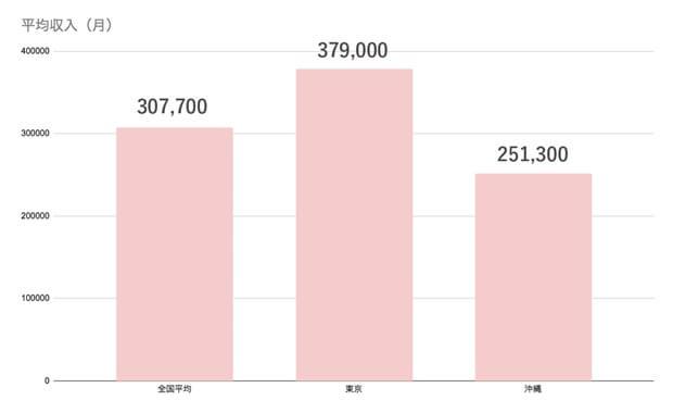 沖縄県の平均年収は?