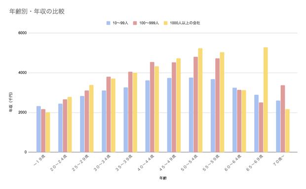 沖縄県の年収を年齢・性別・産業別にチェック