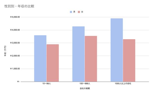 性別で見る沖縄県の年収