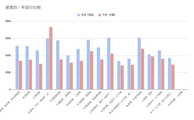 産業別に見る沖縄県の年収