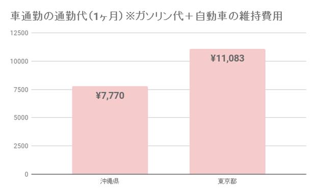 東京と沖縄の交通費を比較